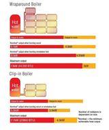 Herald 14 boiler dimensions