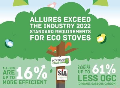 Aspects and Allures are Cleaner and Greener than Ecodesign 2022